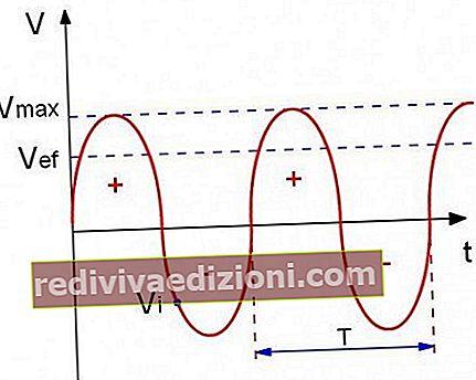 Definiția alternating current