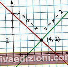Definiția linear ecuație