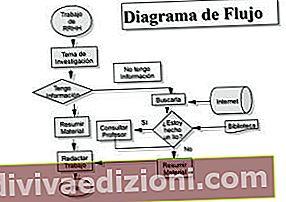 フローチャートの定義