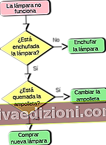 Definiția diagramă de flux