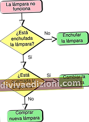 Definiția Diagram