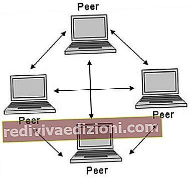 Definiția P2P (de la egal la egal)